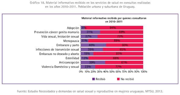 1 - Material informativo recibido en los servicios de salud en consultas en mujeres