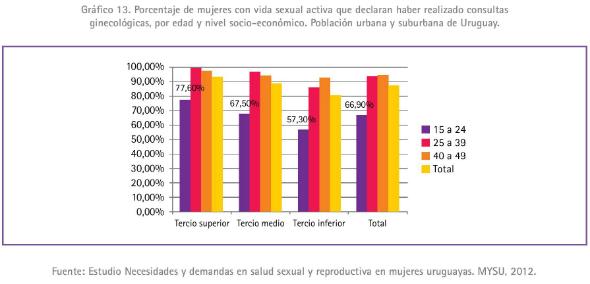 1 - Porcentaje de mujeres con vida sexual activa que declaran haber realizado consultas ginec
