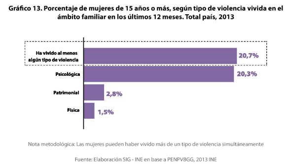 1 - Porcentaje de violencia basada en género (VBG) en el ámbito familiar y de la pareja 1