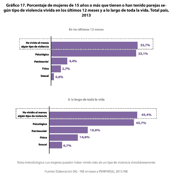 1 - Porcentaje de violencia basada en género (VBG) en el ámbito familiar y de la pareja 2