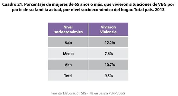 10 - Porcentaje de mujeres de 65 o más que vivieron situaciones de violencia familiar según nivel socioeconómico