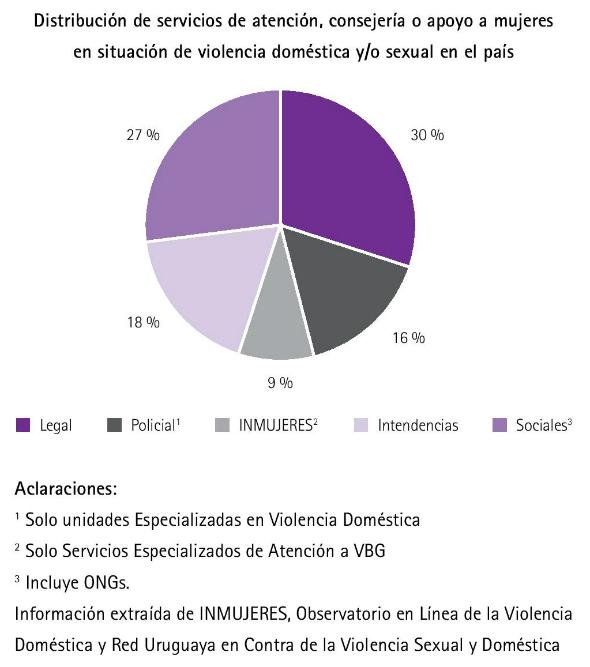 2 - Distribución de instituciones de recurrencia en caso de violencia  sexual o familiar por tipo de insti