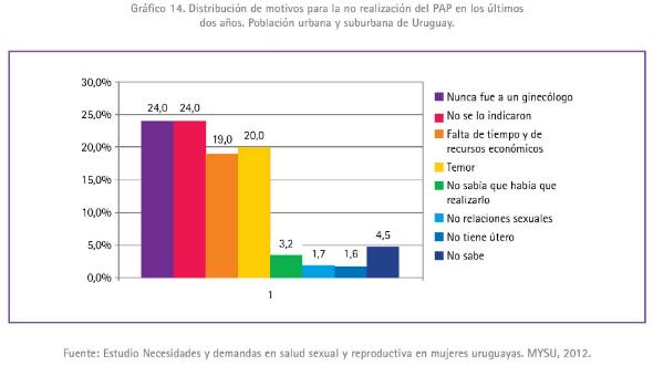 2 - Distribución de motivos para la no realización del PAP en los últimos dos años