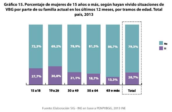 2 - Porcentaje de VBG en el ámbito familiar y de la pareja por edad 1