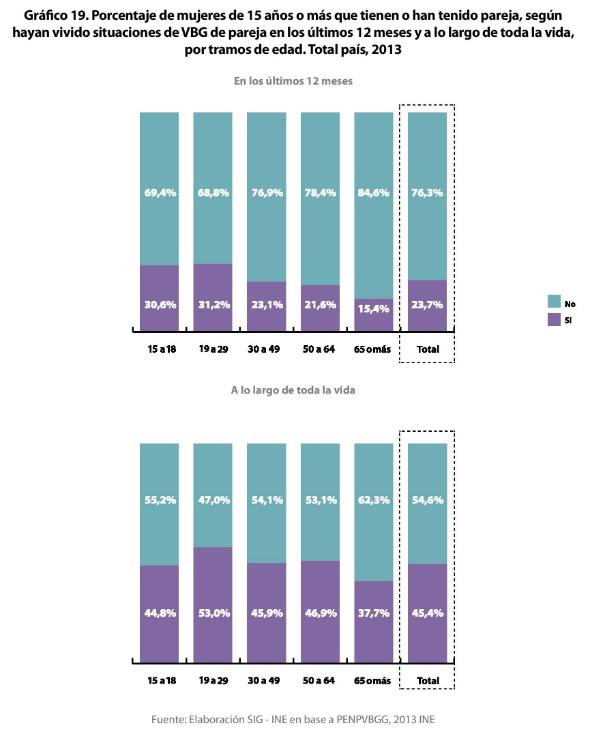 2 - Porcentaje de VBG en el ámbito familiar y de la pareja por edad 2