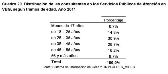 3 - Cantidad de consultantes en los servicios públicos de atención a mujeres en situación de VBG 1