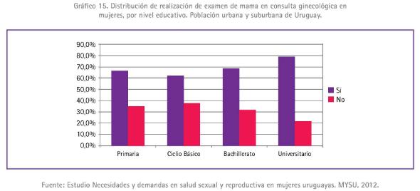 3 - Distribución de realización de examen de mama en consulta ginecológica en mujeres por ni