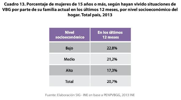 3 - Porcentaje de VBG en el ámbito familiar y de la pareja por nivel socioeconómico 1