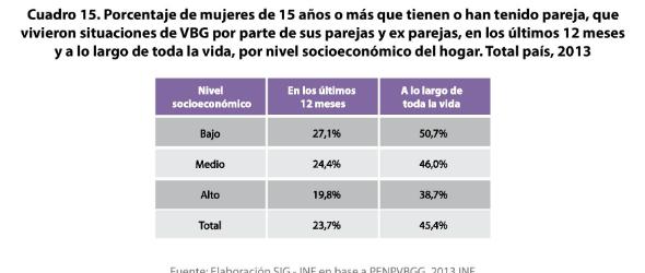 3 - Porcentaje de VBG en el ámbito familiar y de la pareja por nivel socioeconómico 2