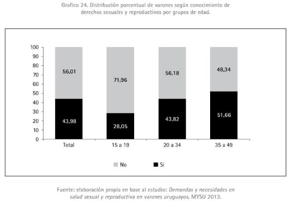 4 - Distribución porcentual de varones según conocimiento de derechos sexuales y reproductivos 1