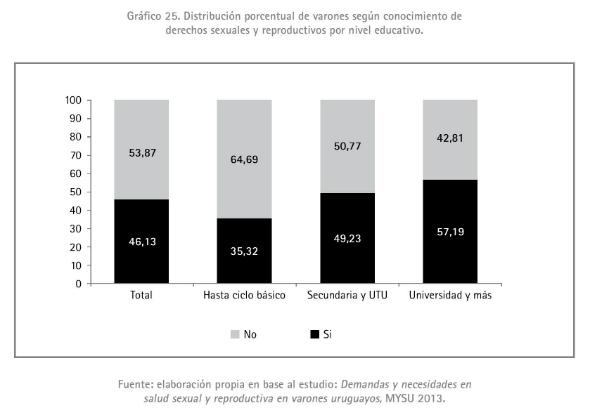 4 - Distribución porcentual de varones según conocimiento de derechos sexuales y reproductivos 2