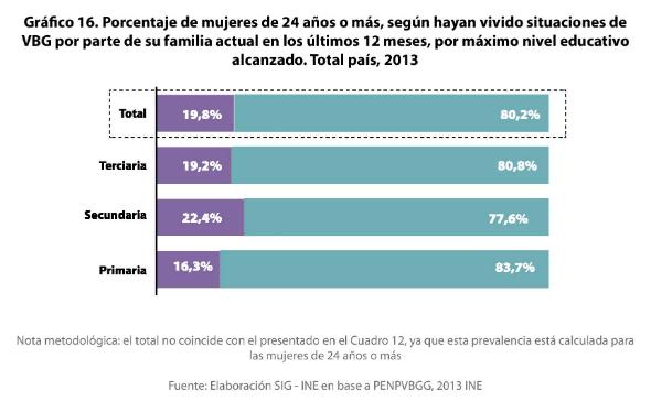 4 - Porcentaje de VBG en el ámbito familiar y de la pareja por nivel educativo 1