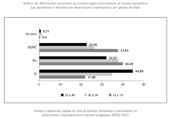 5 - Distribución porcentual de varones según conocimiento de marcos normativos 1