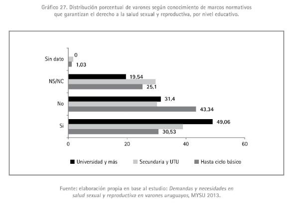 5 - Distribución porcentual de varones según conocimiento de marcos normativos 2