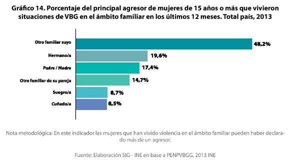 5 - Principal agresor identificado en situaciones de VBG en ámbito familiar