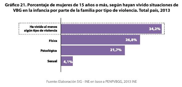 7 - Porcentaje de mujeres de 15 o más años que vivieron situaciones de violencia familiar en la infancia