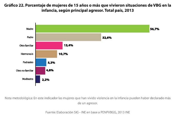 8 - Porcentaje de mujeres de 15 o más años que vivieron situaciones de violencia familiar en la infancia según agresor