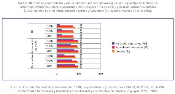 1 - Conocimiento y uso de anticonceptivos en mujeres de 15 a 49 años por año