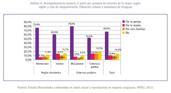 1 - Porcentaje de partos con acompañamiento