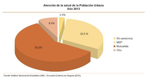 1 - Tipo de cobertura de salud en general en población urbana