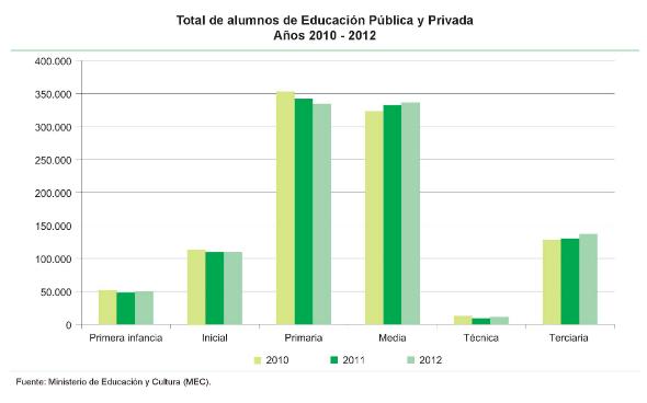 1 - Total de estudiantes de educación pública y privada