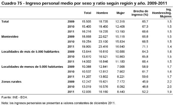11 - Ingreso medio salarial de las mujeres comparado con el de los hombres