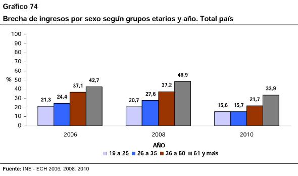 12 - Brecha de ingreso entre hombres y mujeres por grupos de edad según año
