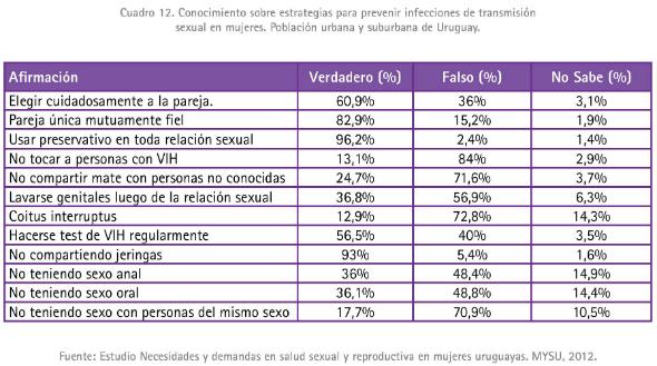 17 - Conocimientos de prácticas para prevenir el VIH en mujeres