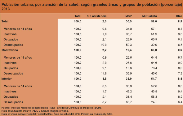 2 - Población urbana por atención de salud según grandes áreas y grupos de población