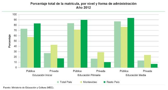 2 - Porcentaje total de matrícula por forma de administración de la enseñanza