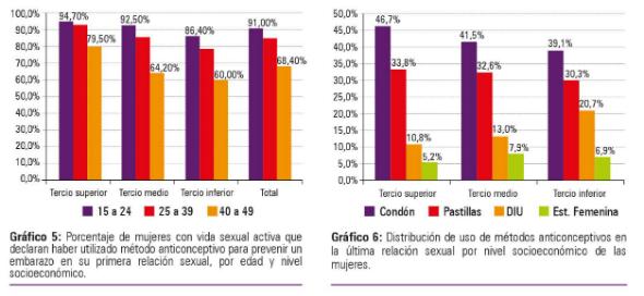 2 - Uso de método anticonceptivo en mujeres en primera relación sexual para prevenir embarazo y 3 - Uso de método anticonceptivo en l