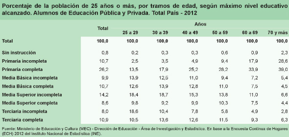 4 - Máximo nivel educativo alcanzado por tramos de edad