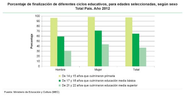 5 - Culminación de ciclos educativos para edades seleccionadas por sexo