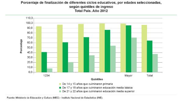 6 - Culminación de ciclos educativos por edades seleccionadas según quintiles de ingreso