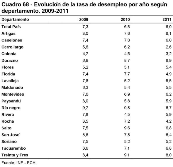 7 - Tasa de desempleo por año según departamento