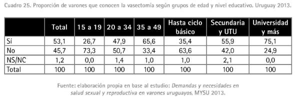 8 - Proporción de varones que conocen la vasectomía - Copy