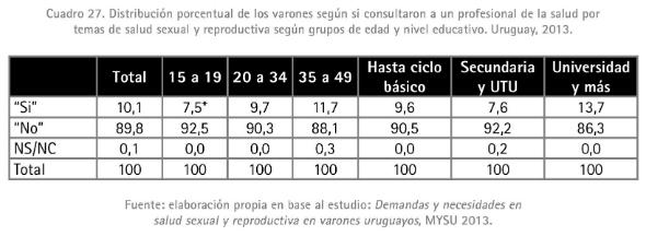 6 - Porcentaje de varones de acuerdo a si consultaron a un profesional de la salud por SSR