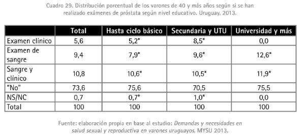 7 - Distribución porcentual de los varones de 40 y más años según si se han realizado ex prós