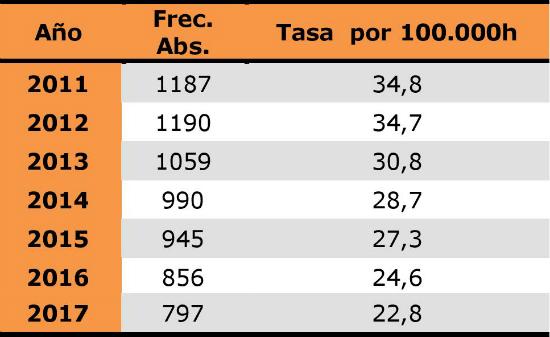 Casos y tasa nuevas infecciones 2011-17