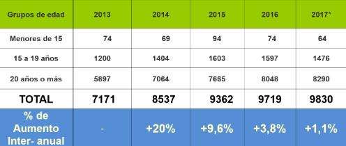 Cifras IVE 2013-2017