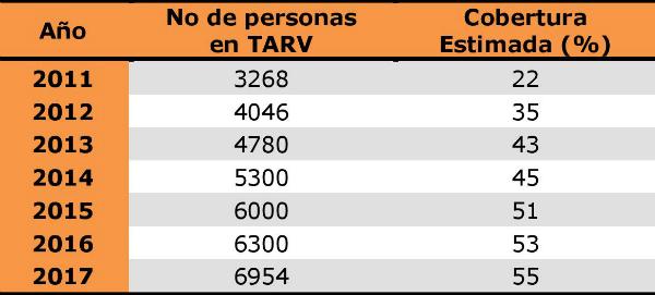 Personas en TARV