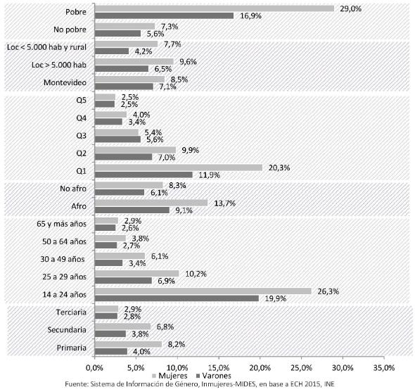 Tasa de desempleo por variables de corte