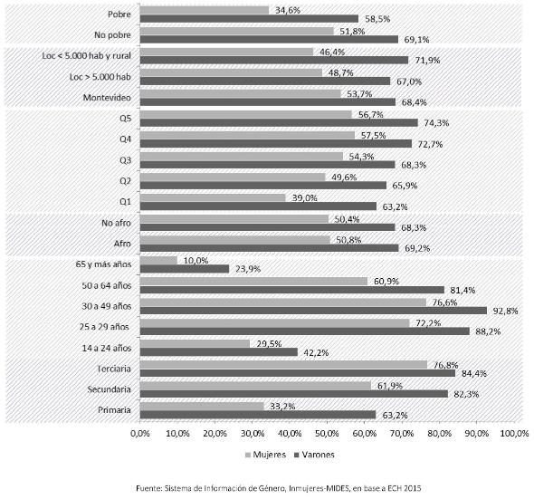 Tasa de empleo por variables de corte
