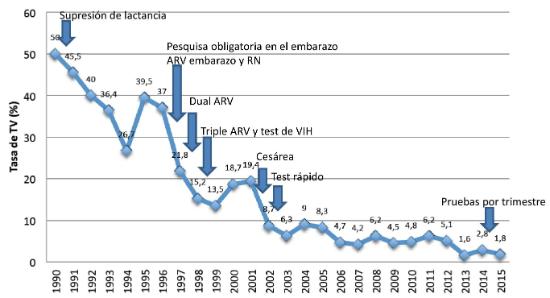 Tasa transmisión vertical VIH