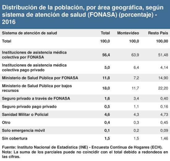 Tipo de cobertura de salud en general en población por área 2016